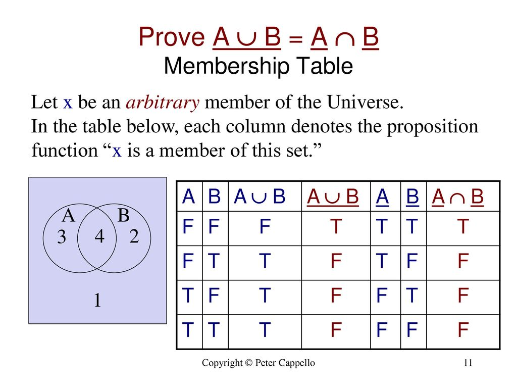 Set operators goals show how set identities are established ppt prove a b a b membership table ccuart Choice Image