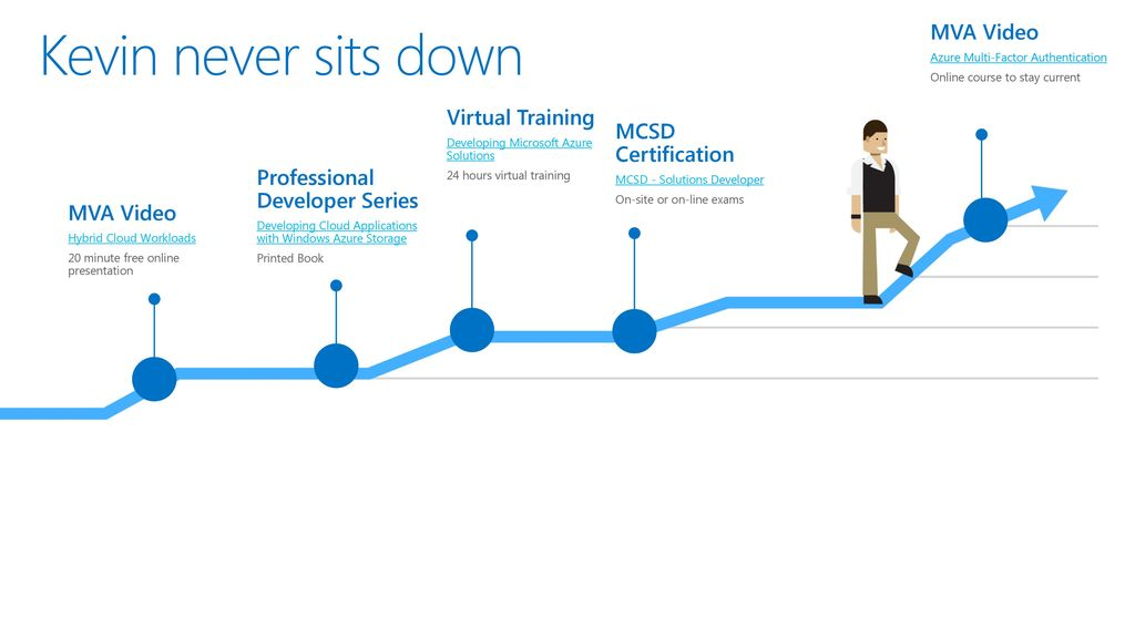 Elevate Yourself Microsoft Corporation Ppt Download