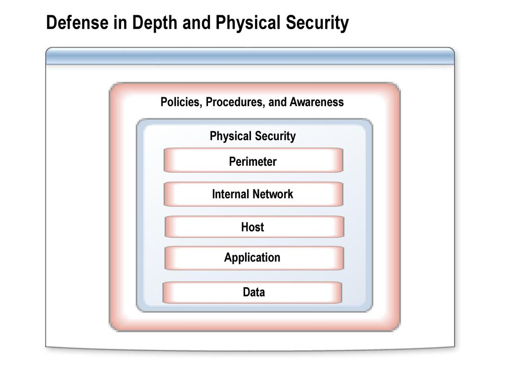Module 5 Designing Physical Security For Network Resources Ppt