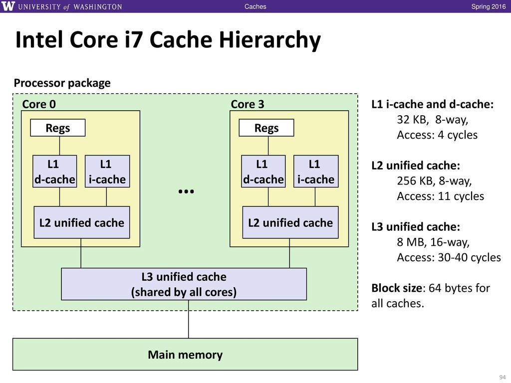 May 4: Caches  - ppt download