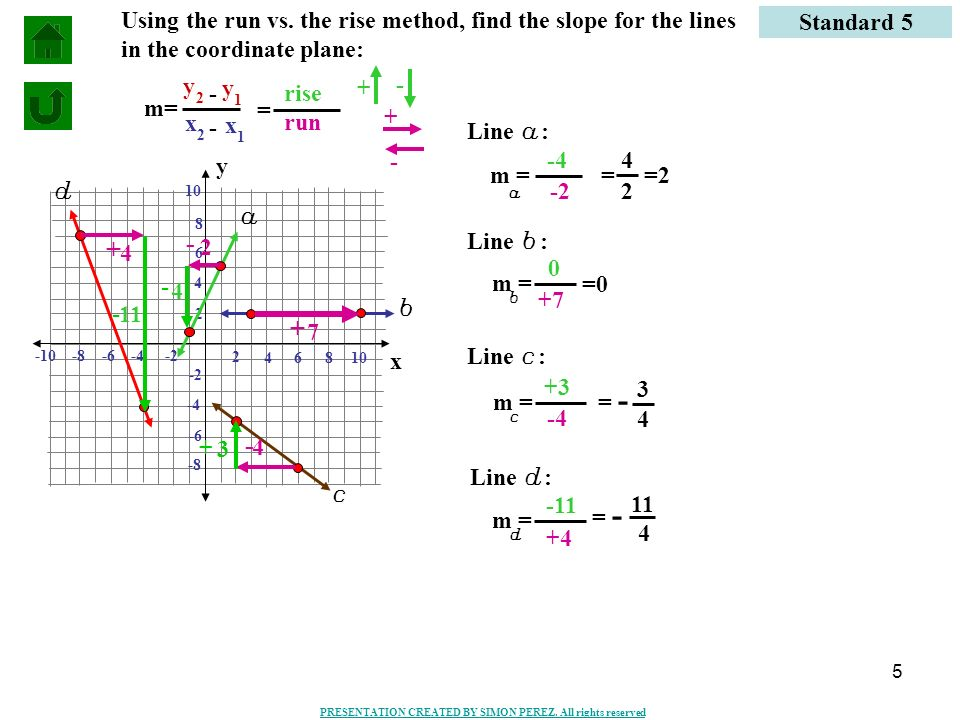 Using the run vs. the rise method, find the slope for the lines in the coordinate plane: