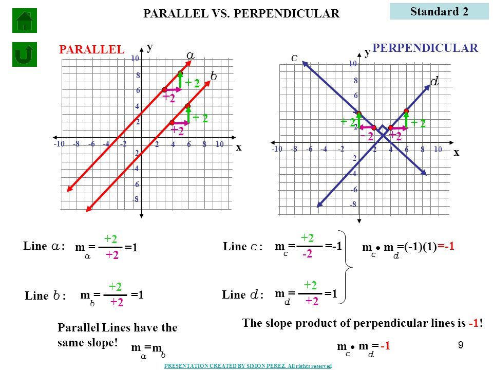 PARALLEL VS. PERPENDICULAR Standard 2 x y PARALLEL