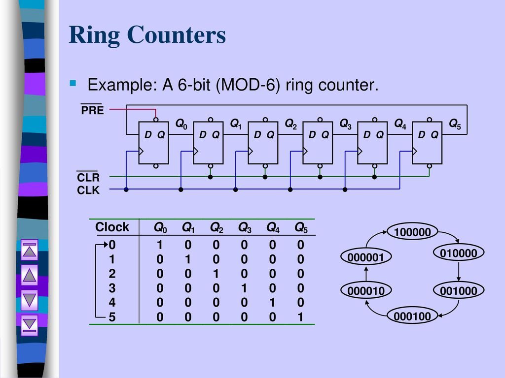 Synchronous Counters, ripple counter & other counters Lecture 2