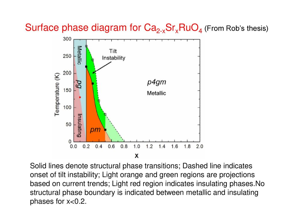 surface phase diagram for ca2-xsrxruo4 (from rob's thesis)