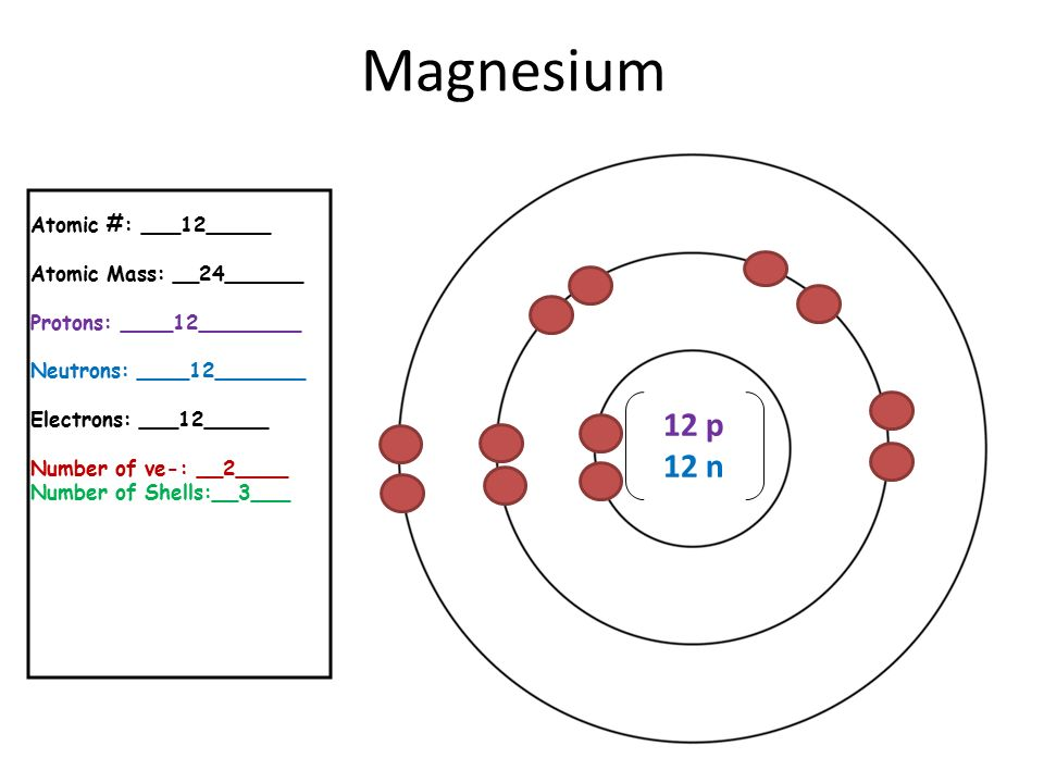 Magnesium Bohr Diagram For Model Wiring