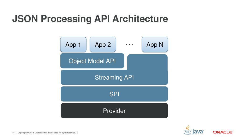 JSR 353: Java API for JSON Processing - ppt download