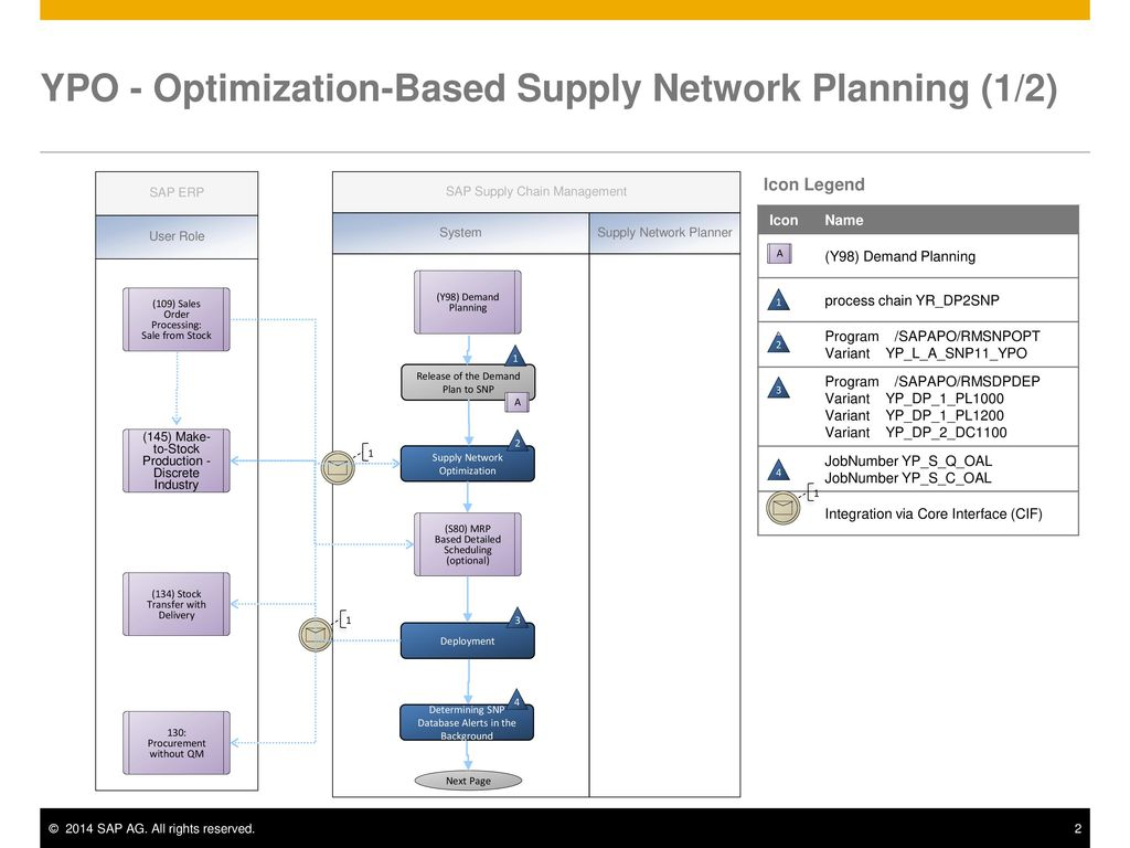 YPO - Optimization-Based Supply Network Planning - ppt download