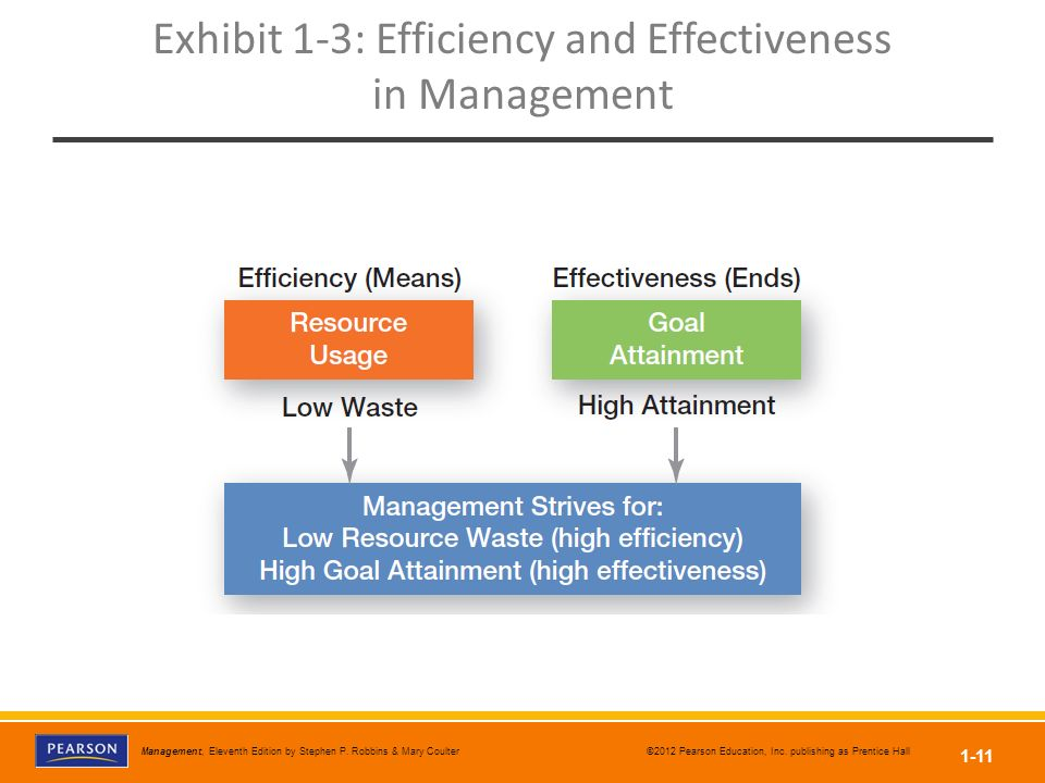managerial effectiveness and efficiency