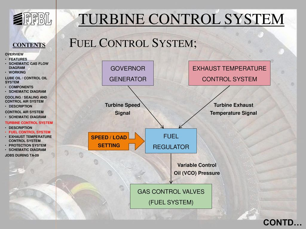 In The Name Of Allah Beneficent Merciful Ppt Video Jet Engine Diagram An Axialflow Turbine Control System