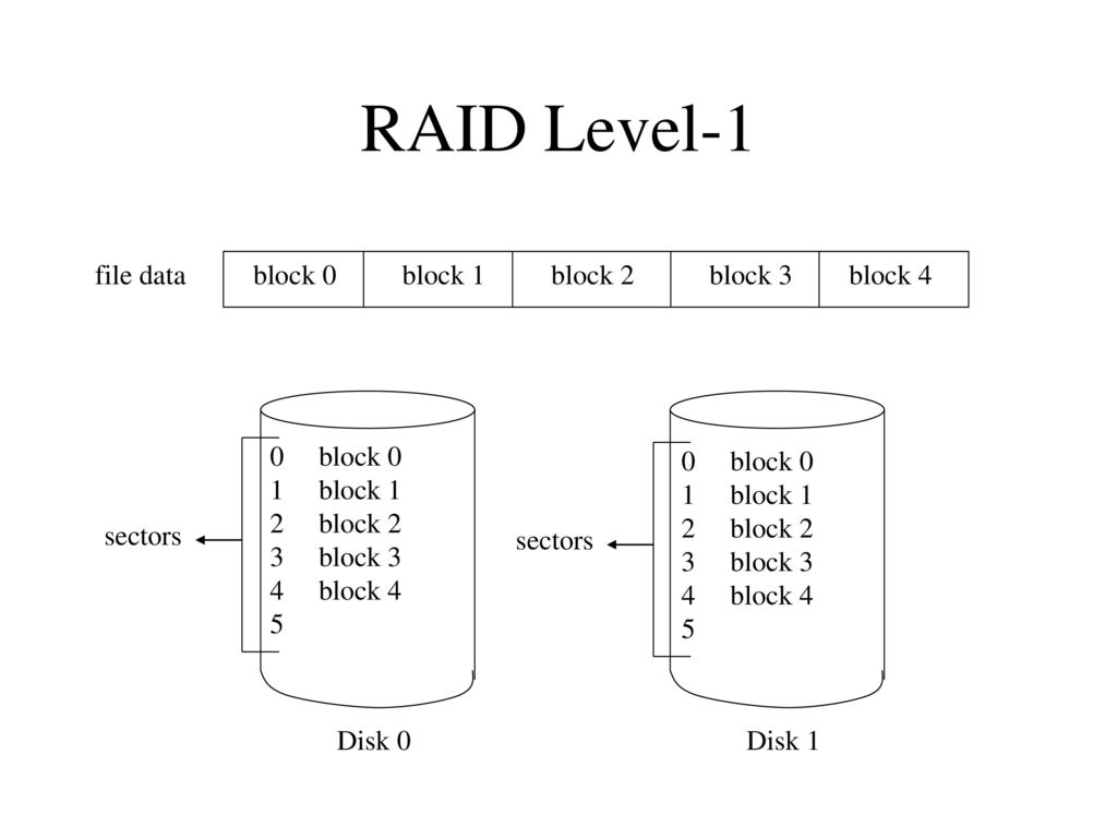 cs introduction to operating systems ppt download rh slideplayer com