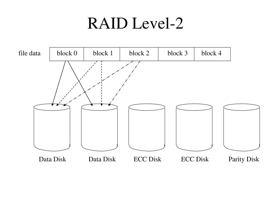 Cs Introduction To Operating Systems Ppt Download Level 2 Block Diagram Raid File Data 0 1 3 4