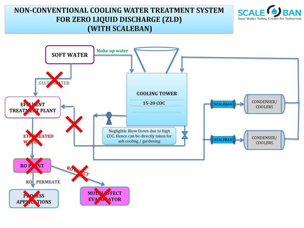A Non Chemical Water Treatment… A Fit & Forget System… - ppt video ...