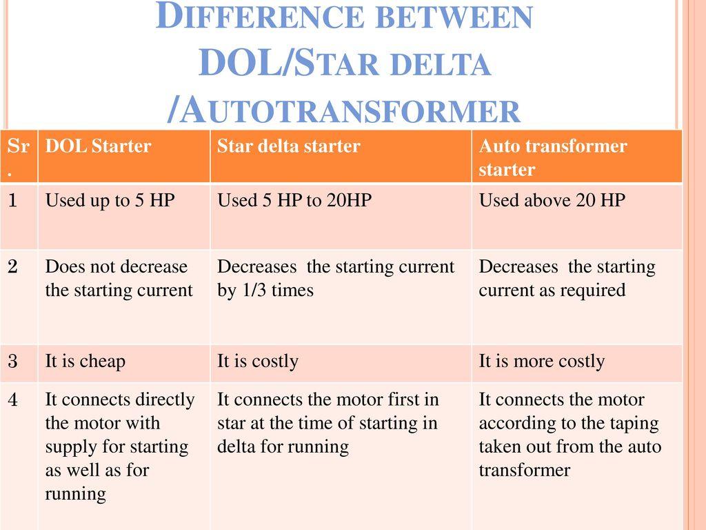 Difference between DOL/Star delta /Autotransformer