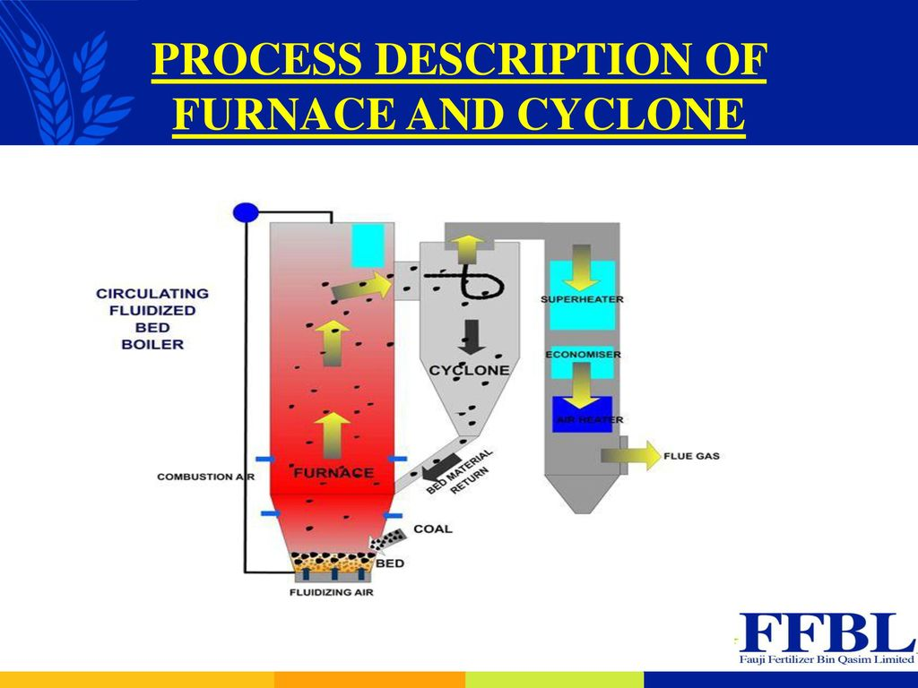 Cfbc Boiler Update Coal Based Circulating Fluidized Bed