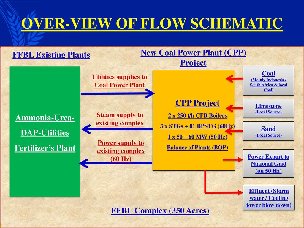 Cfbc Boiler Update Coal Based Circulating Fluidized Bed Combustion Power Plant Schematic Over View Of Flow 5 Classifications