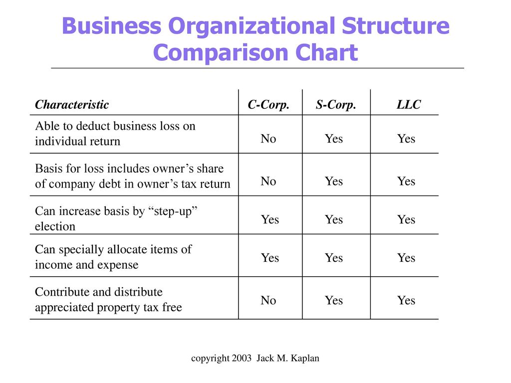 Business Organizational Structure Comparison Chart
