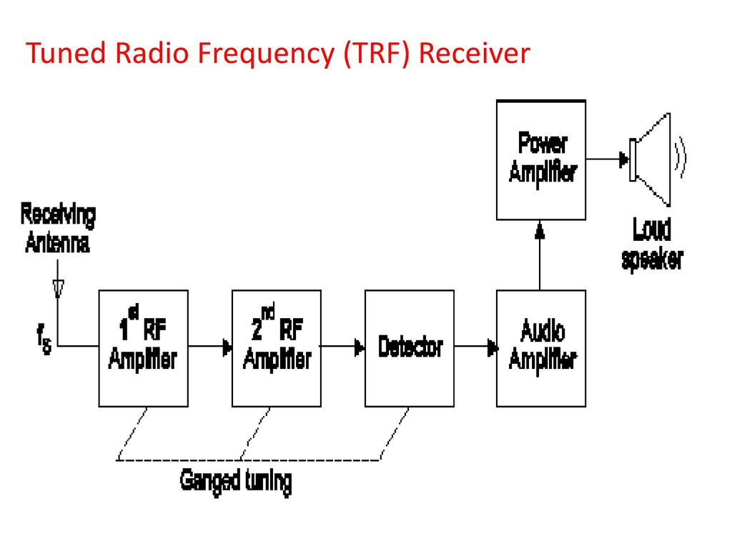 Radio Receiver Marks Ppt Video Online Download Fm Transmitter Circuit With High Frequency Stability Free Electronic 4 Tuned Trf