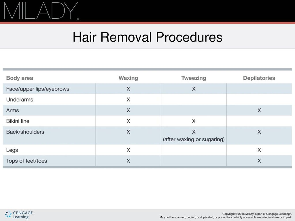 Chapter 22 Hair Removal ppt download