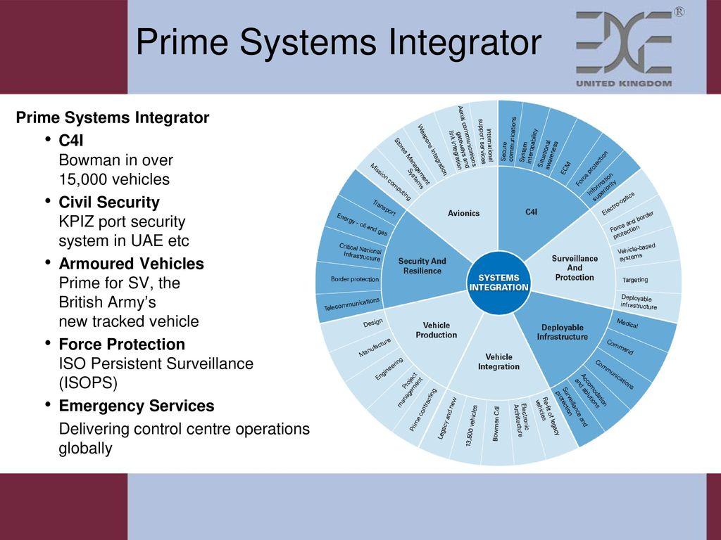 Open Innovation in General Dynamics UK - ppt video online