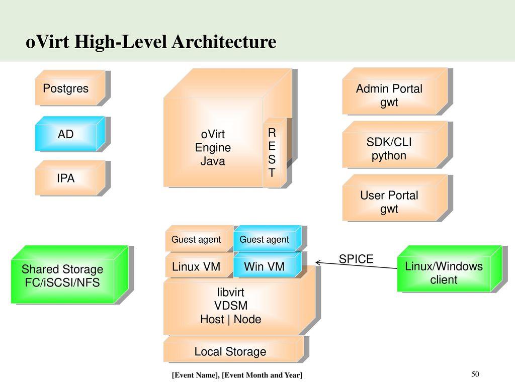 Virtualization Management - ppt video online download