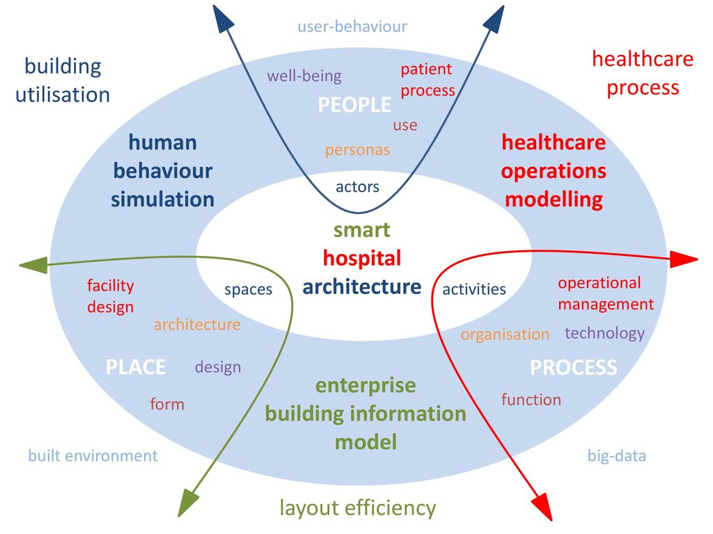 Healthcare architecture research ppt video online download 22 healthcare ccuart Gallery