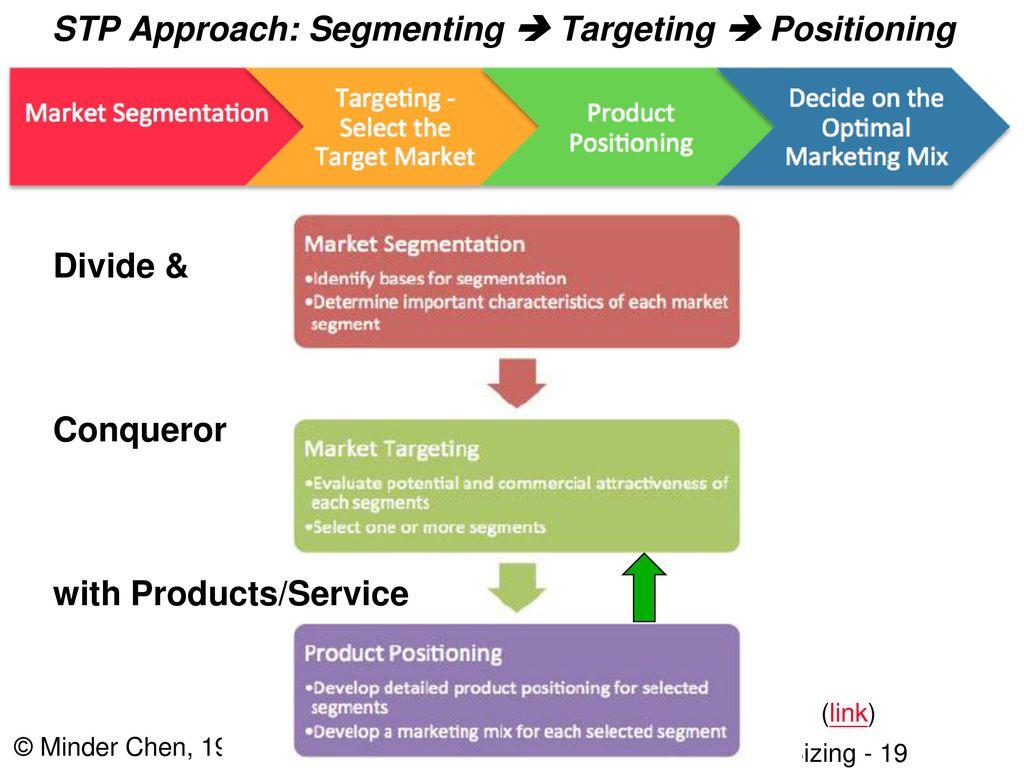 Stp Segmentation Target Positioning Homework Sample