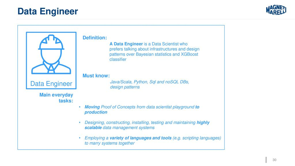 The role of the data scientist - ppt download