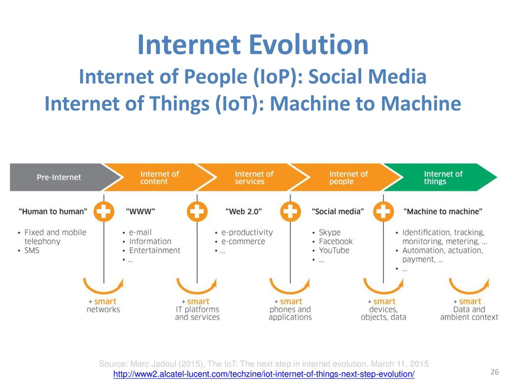 Internet Evolution Internet of People (IoP): Social Media Internet of Things (IoT): Machine to Machine