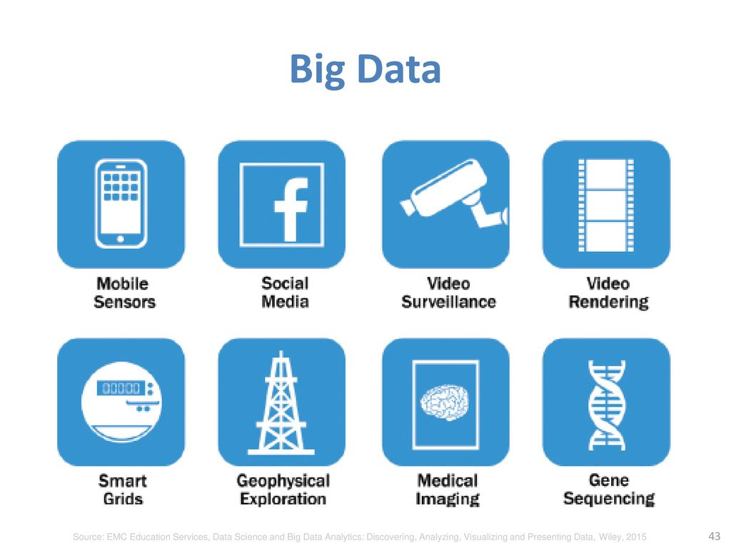 Big Data Source: EMC Education Services, Data Science and Big Data Analytics: Discovering, Analyzing, Visualizing and Presenting Data, Wiley,