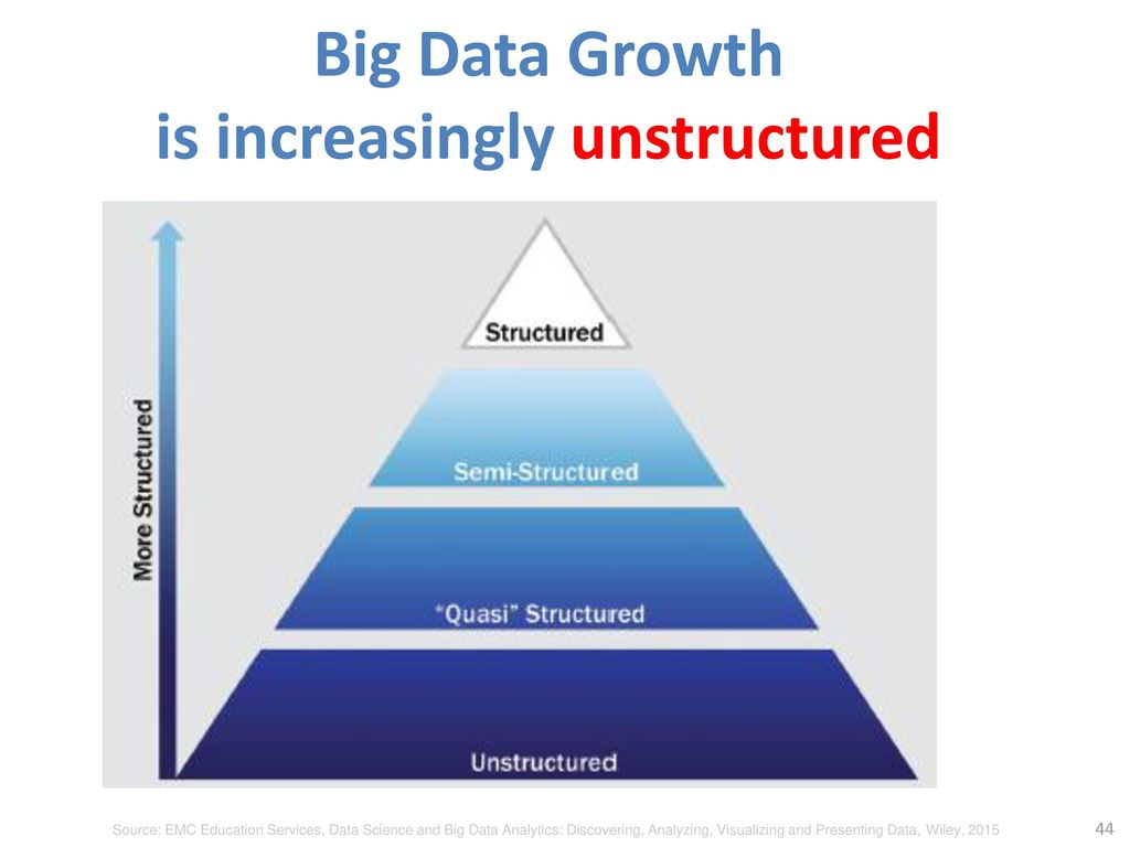 Big Data Growth is increasingly unstructured