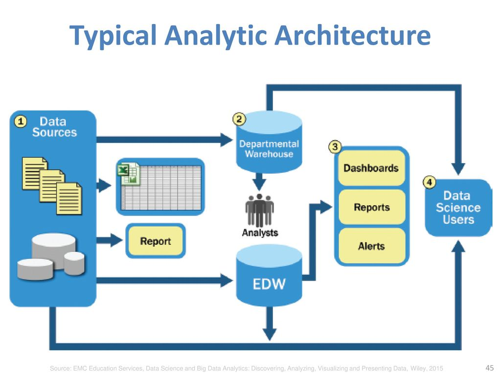 Typical Analytic Architecture