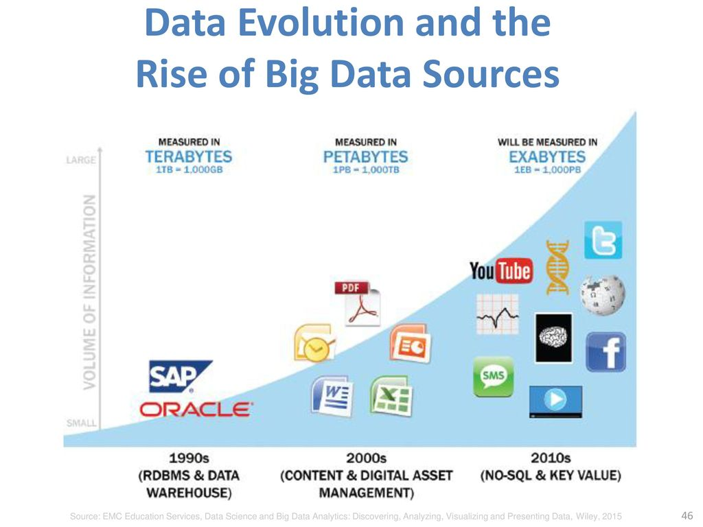 Data Evolution and the Rise of Big Data Sources