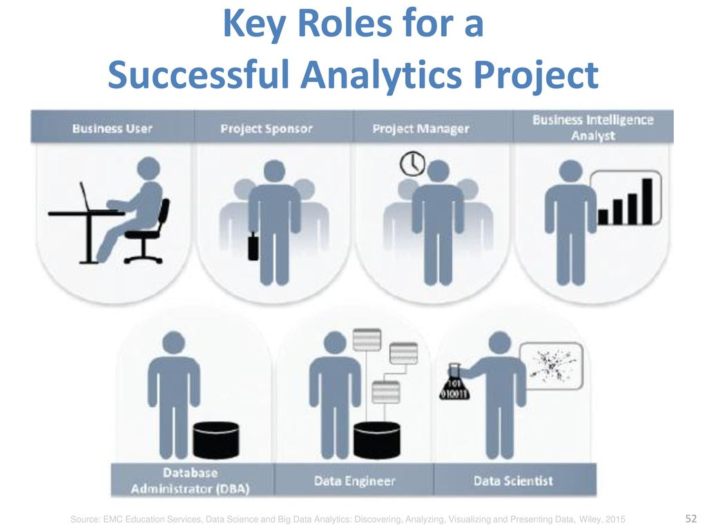 Key Roles for a Successful Analytics Project