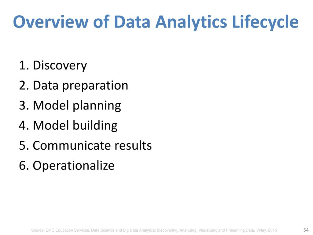 Overview of Data Analytics Lifecycle