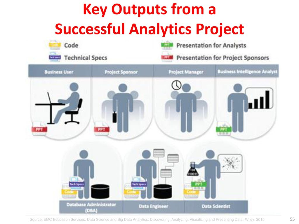 Key Outputs from a Successful Analytics Project