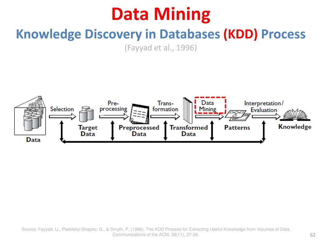 Data Mining Knowledge Discovery in Databases (KDD) Process (Fayyad et al., 1996)