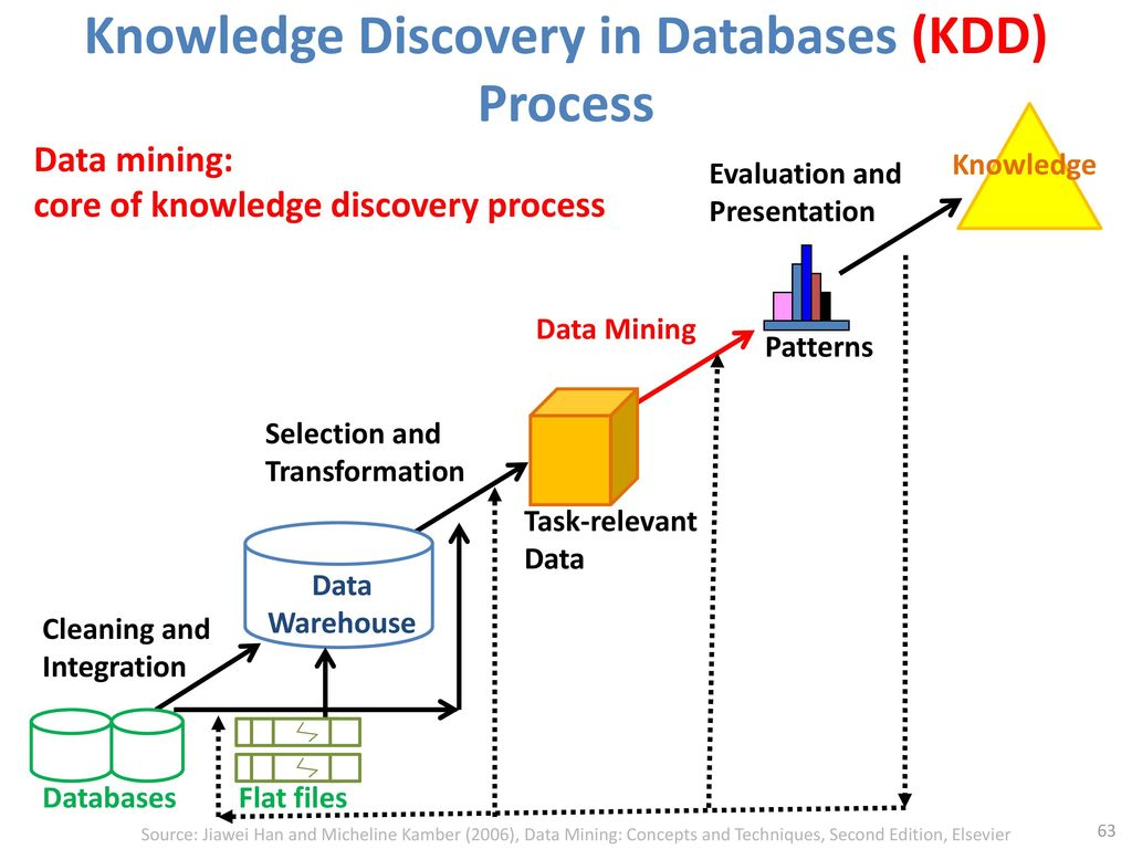 Knowledge Discovery in Databases (KDD) Process