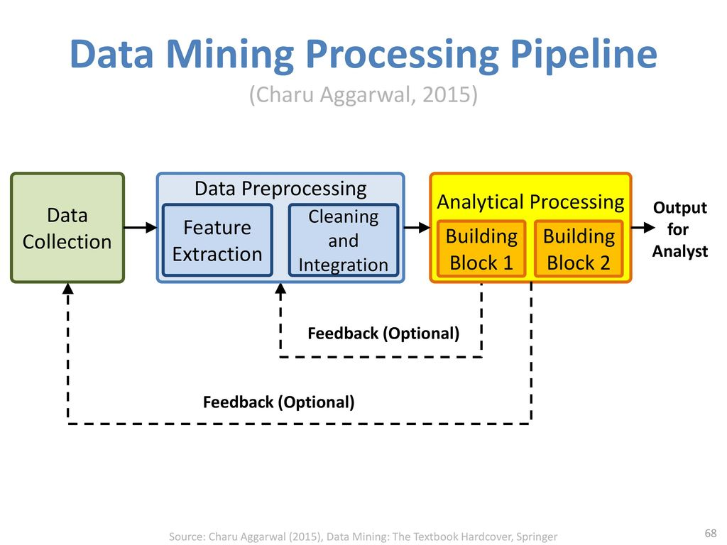Data Mining Processing Pipeline (Charu Aggarwal, 2015)