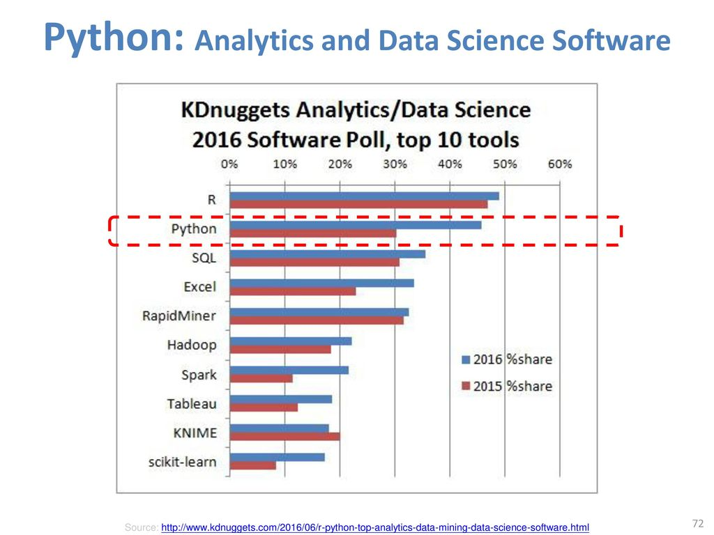 Python: Analytics and Data Science Software