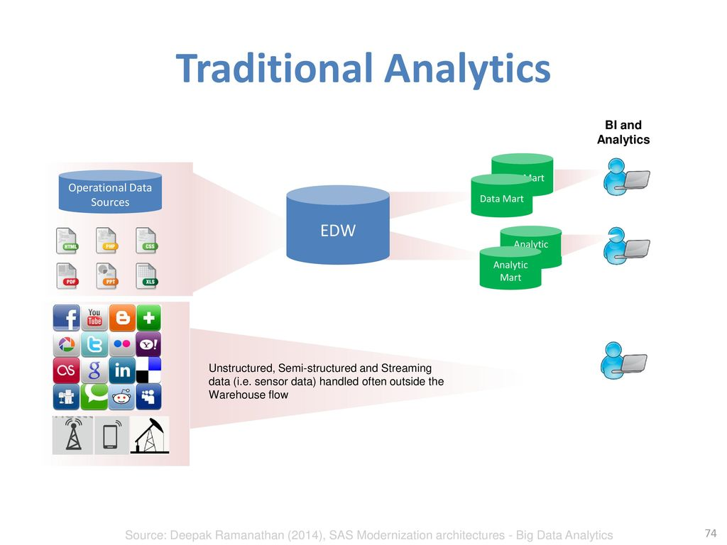 Traditional Analytics