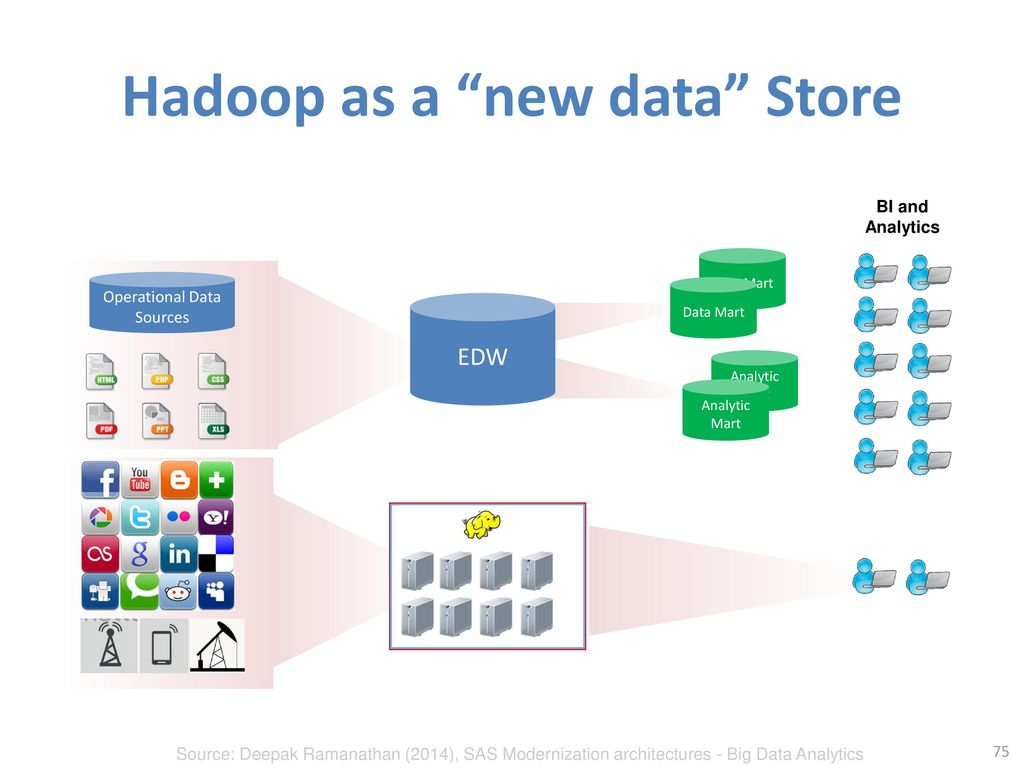 Hadoop as a new data Store