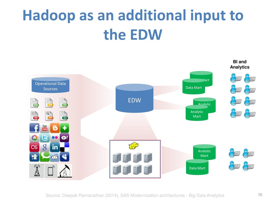 Hadoop as an additional input to the EDW