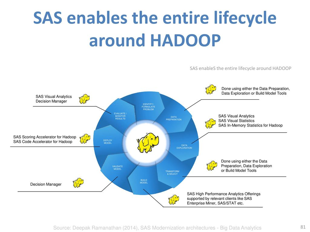 SAS enables the entire lifecycle around HADOOP
