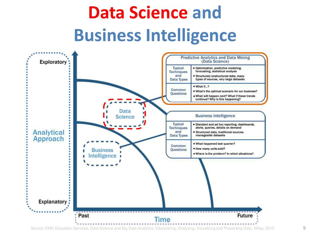 Data Science and Business Intelligence