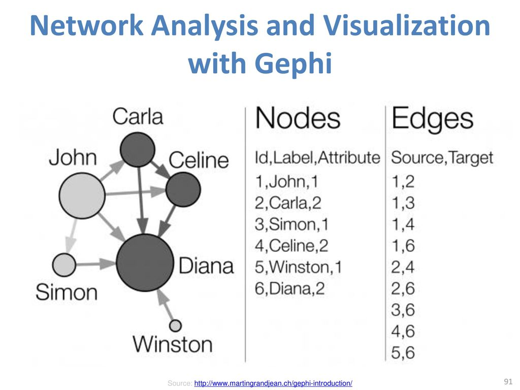 Network Analysis and Visualization with Gephi
