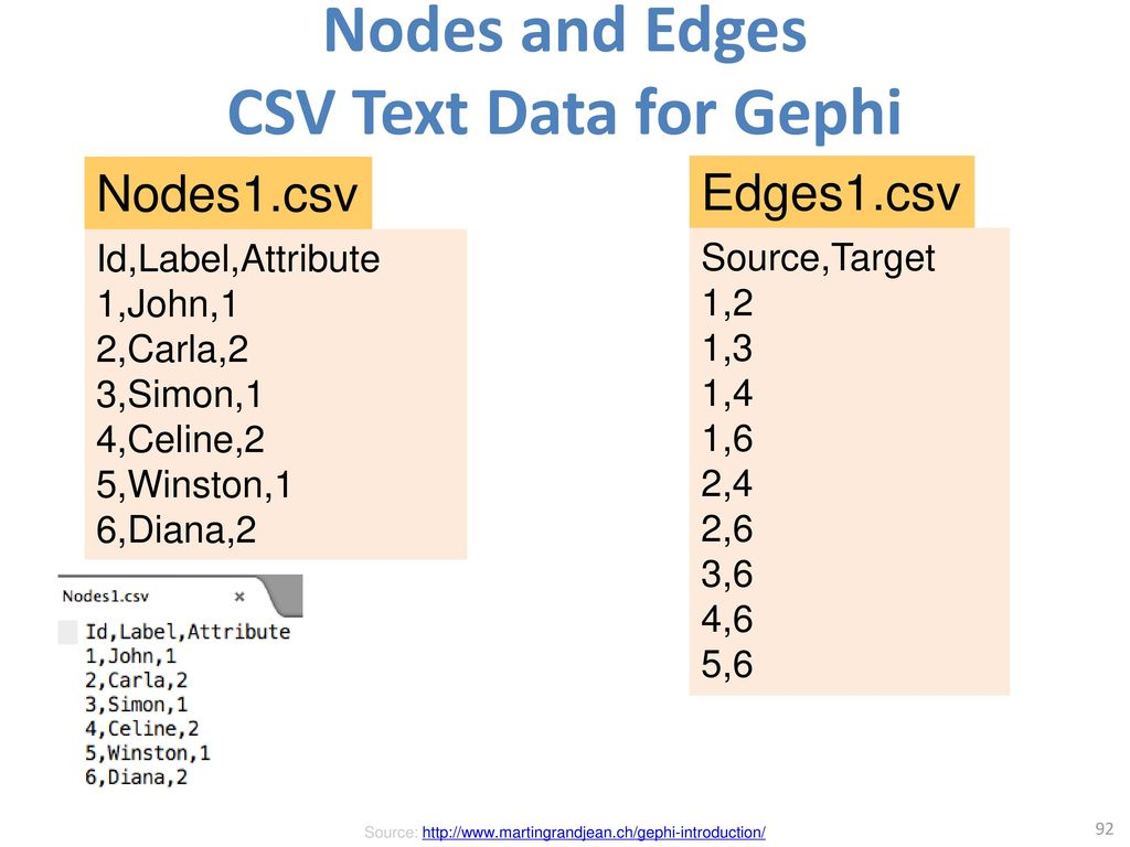 Nodes and Edges CSV Text Data for Gephi
