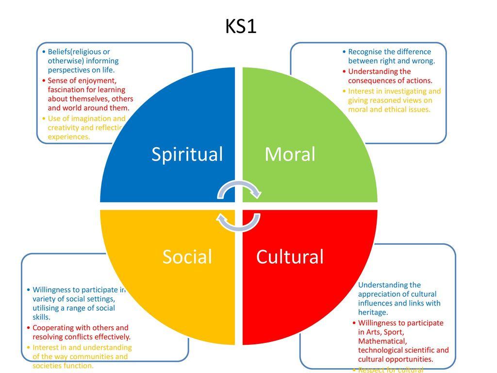 Block Diagram Ks1 Powerpoint Schematic Diagrams Circuit Presentations Spiritual Electrical Work Wiring U2022 Css