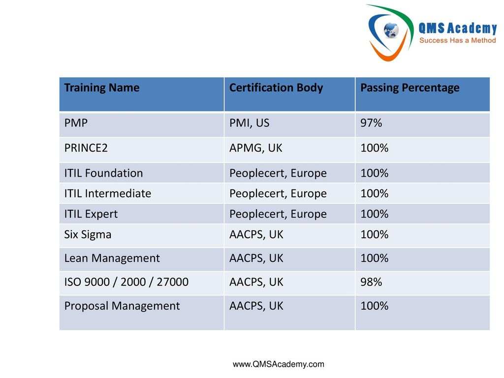 Itil Certification Body Gallery Creative Certificate Design