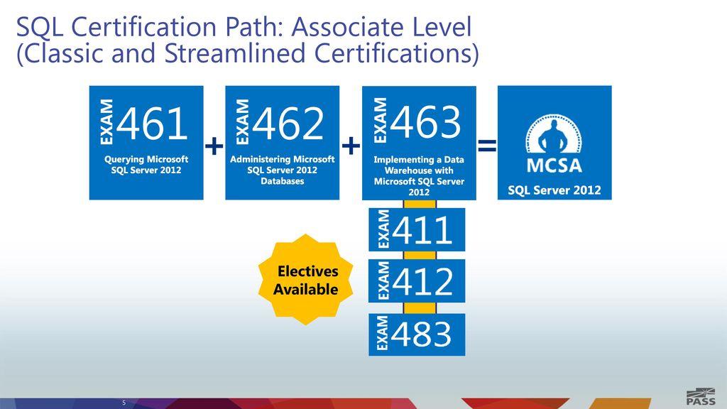 Sql Server Certifications Ppt Video Online Download