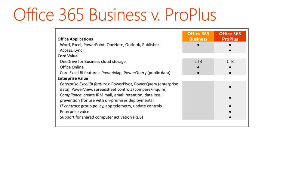 Pitching the right Office 365 plans to SMBs - ppt download